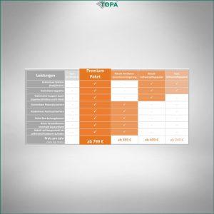 SoundCam Leistungspakete (12 Monate)